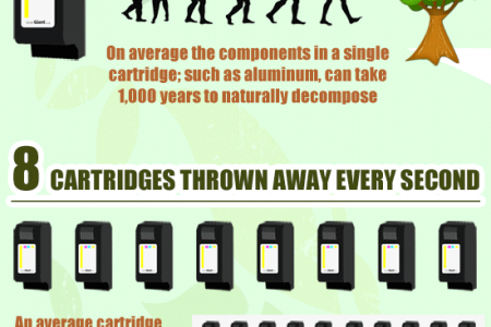 Shocking Statistics about Printer Cartridge Recycling Infographic