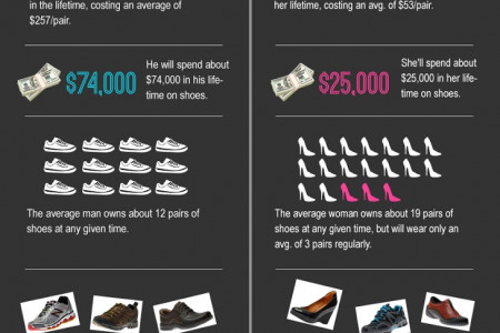 Shoe Collection: Men Versus Women  Infographic