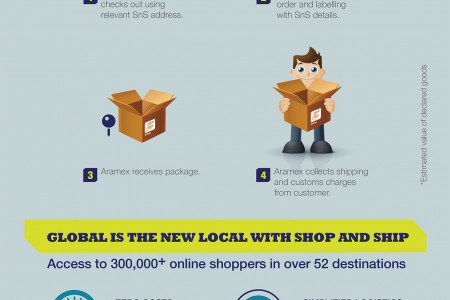 Shop & Ship from Aramex Infographic