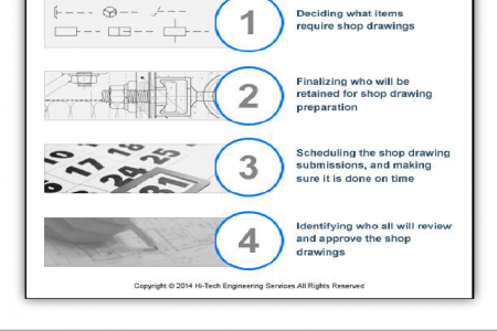 Shop Drawings: How to Manage Risk and Reduce Liability Infographic
