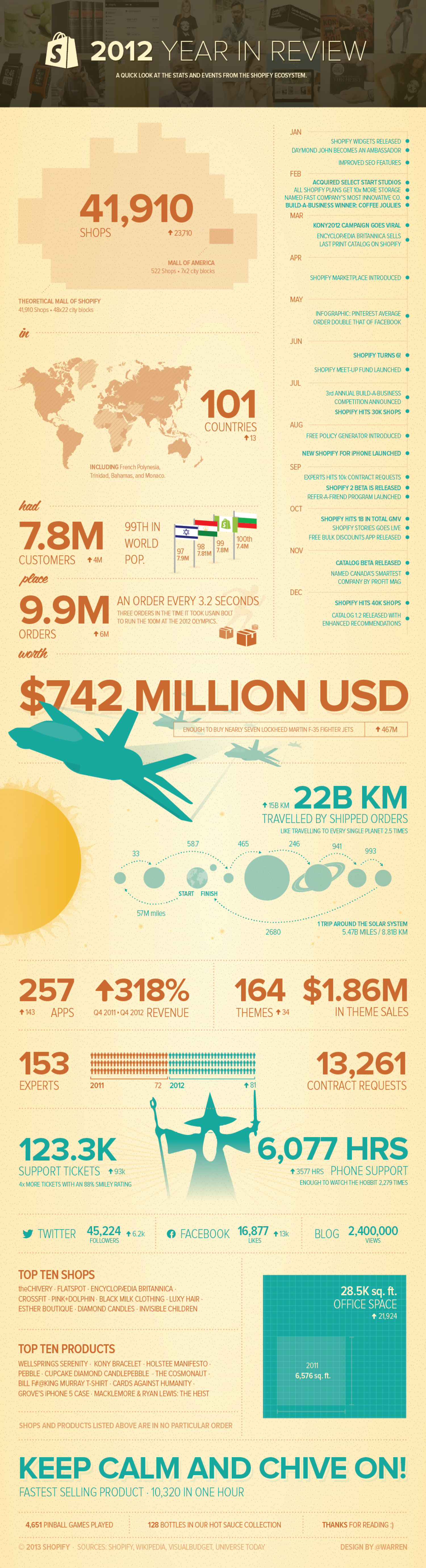 Shopify Year in Review 2012 Infographic