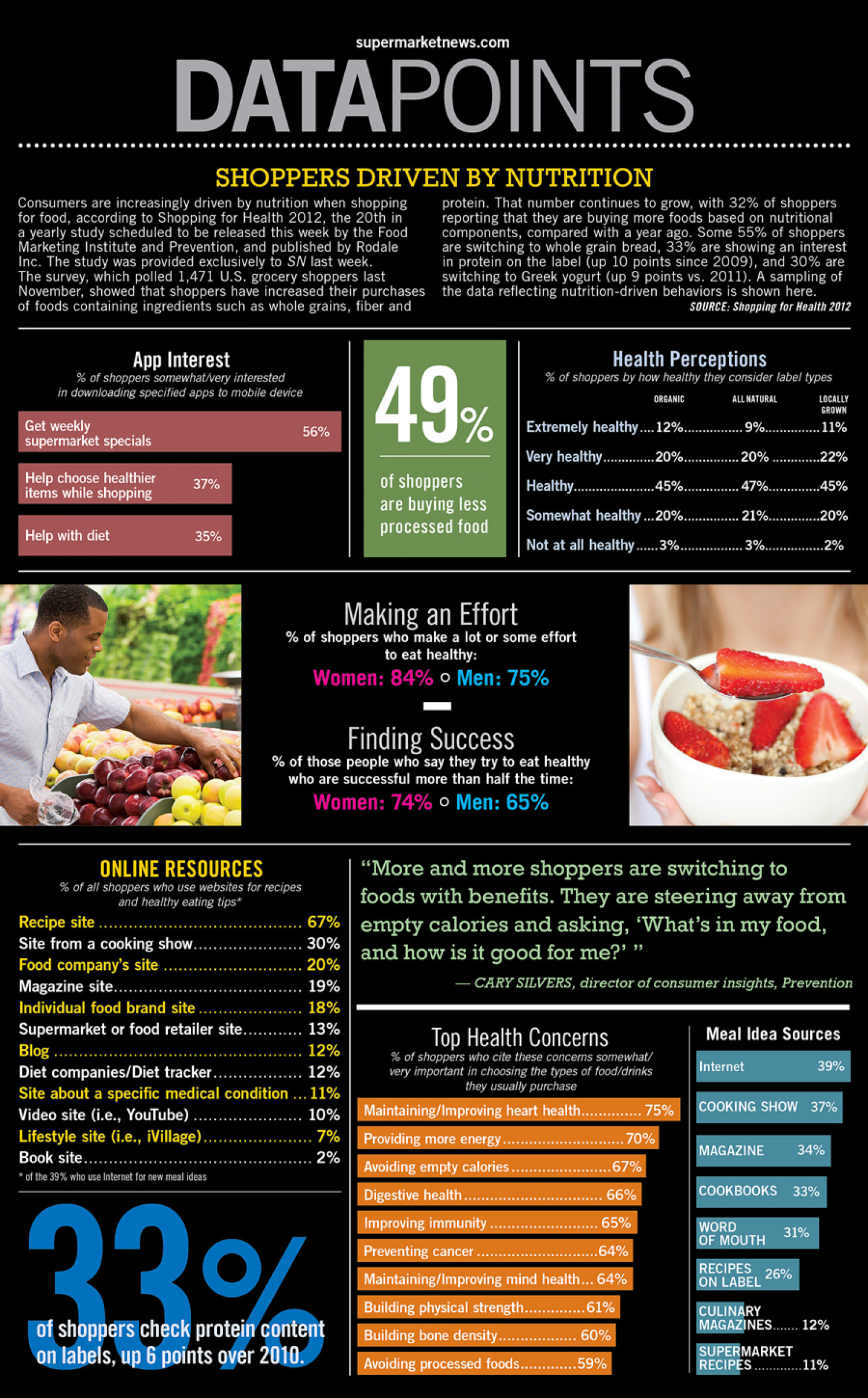 Shoppers Driven By Nutrition Infographic
