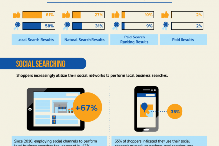 Shoppers Rely on Local Search Results Infographic