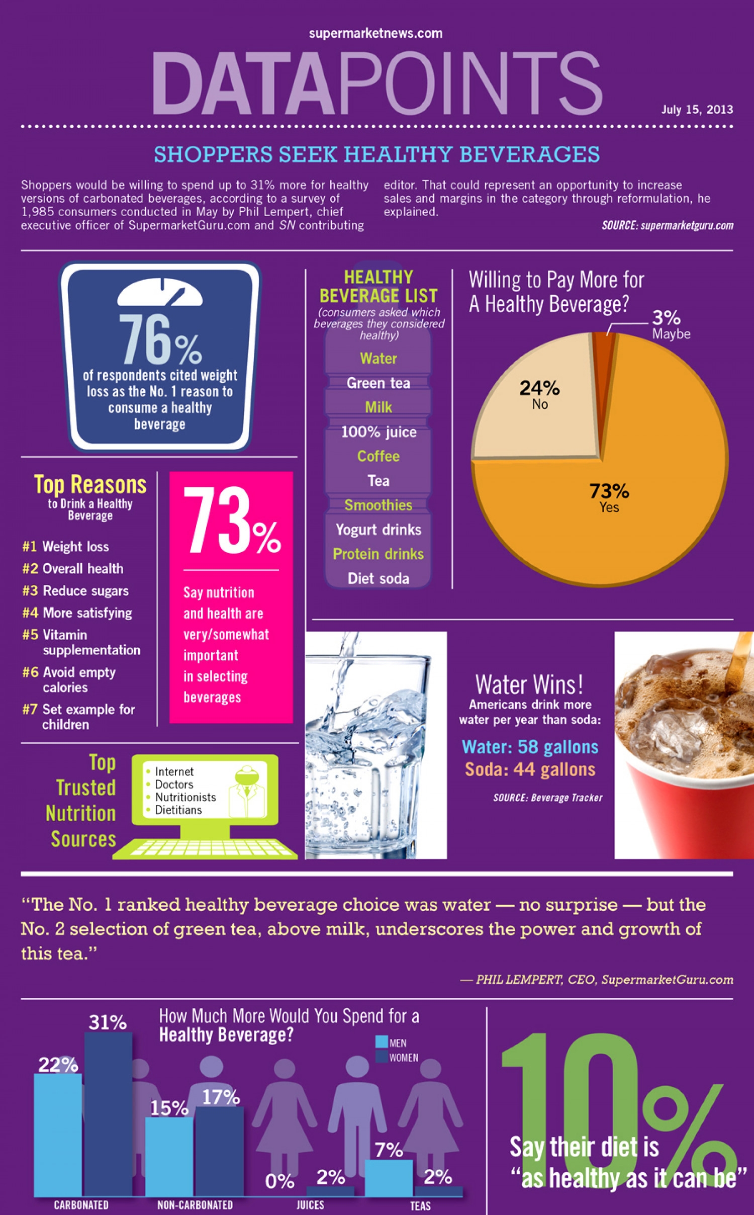 Shoppers Seek Healthy Beverages Infographic
