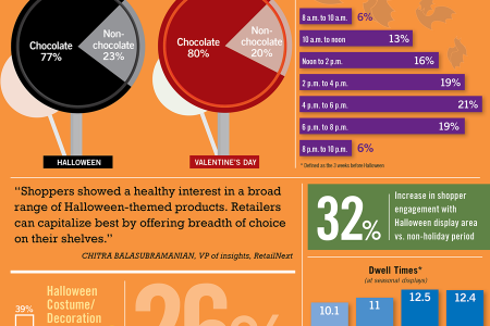 Shoppers Sweet on Halloween Treats Infographic
