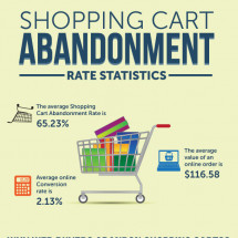 Shopping Cart Abandonment Rate and Statistics Infographic