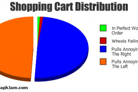 Shopping cart distribution Infographic