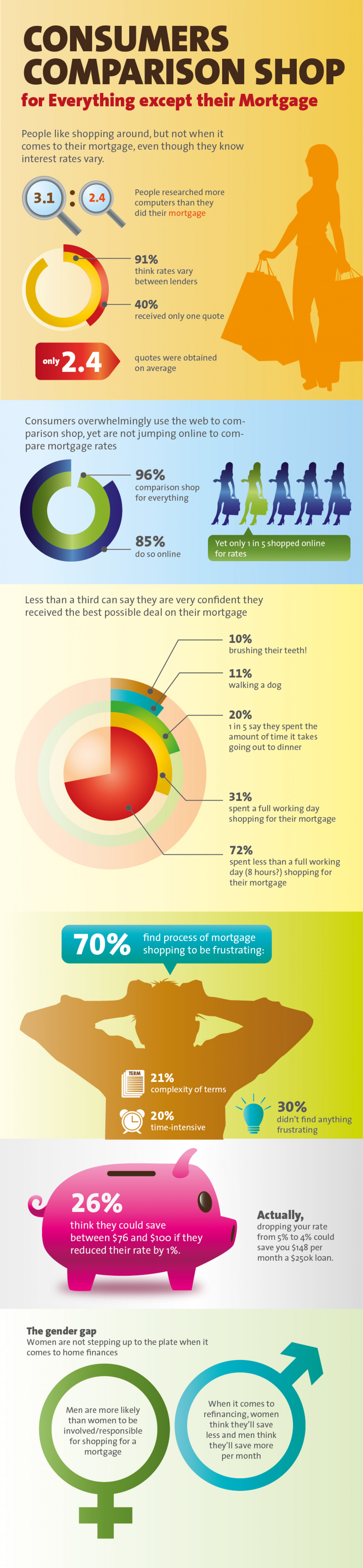 Shopping for that Mortgage Infographic