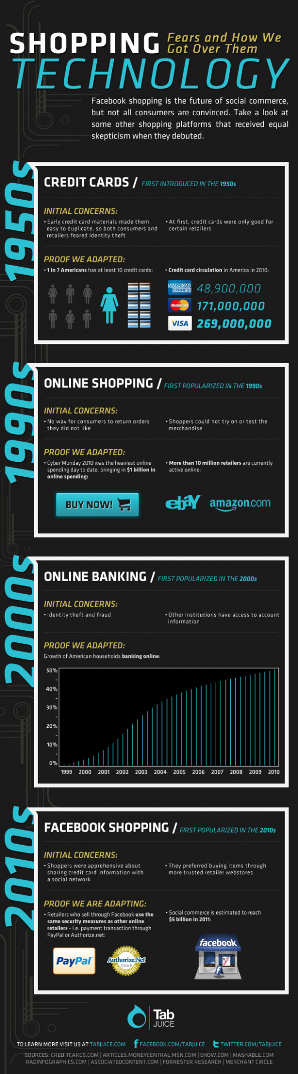 Shopping Technology Fears and How We Got Over them Infographic