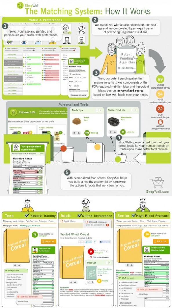 ShopWell: The Matching System Infographic