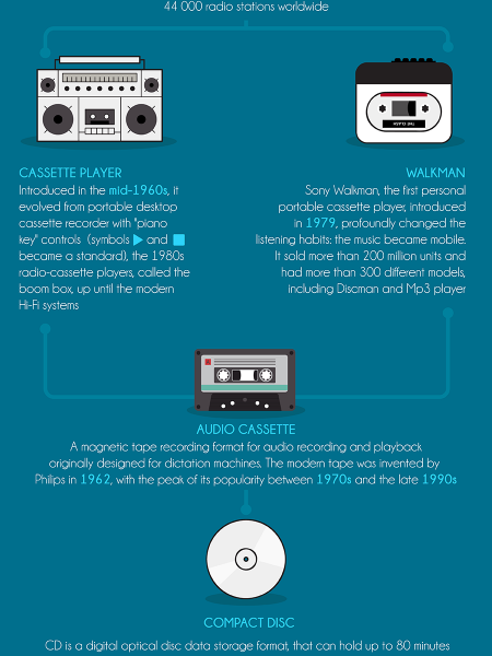 Short history of Music listening Infographic