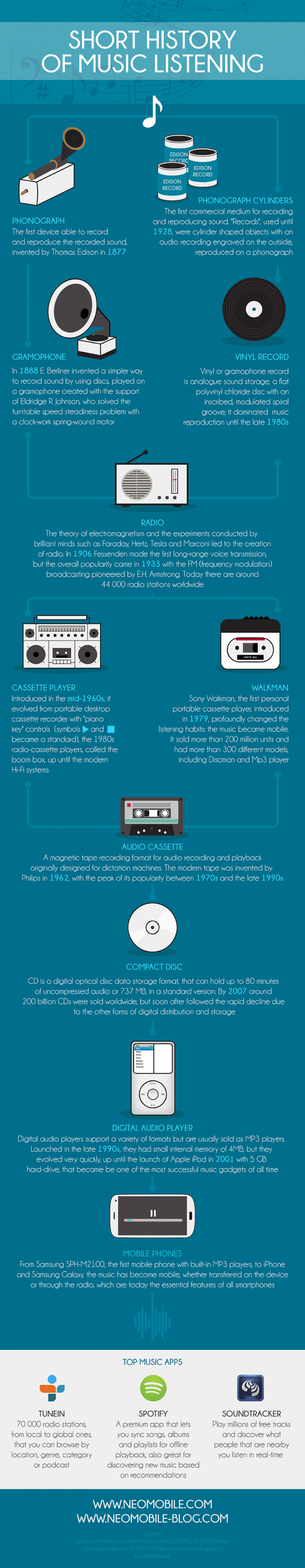 Short history of Music listening