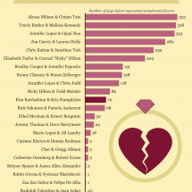 Shortest Celebrity Marriages  Infographic