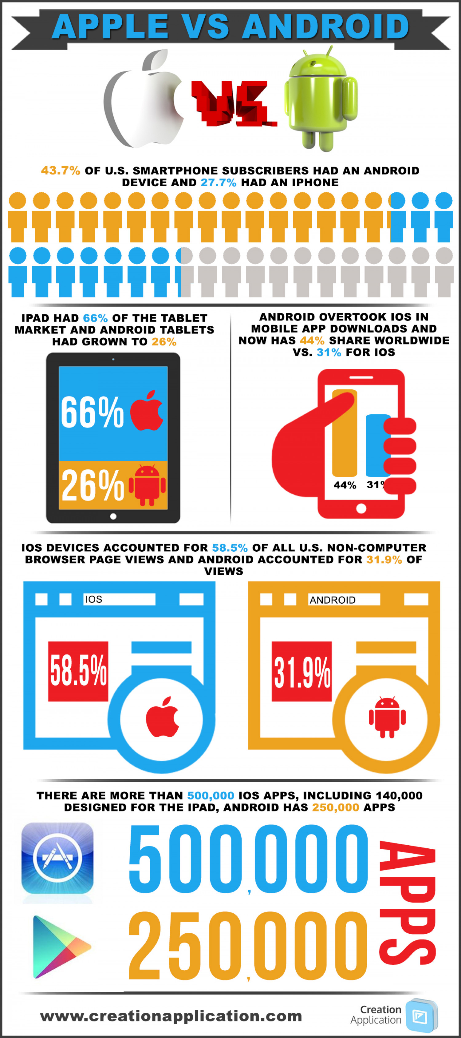 Should a start-up Mobile App go iOS or Android? Infographic