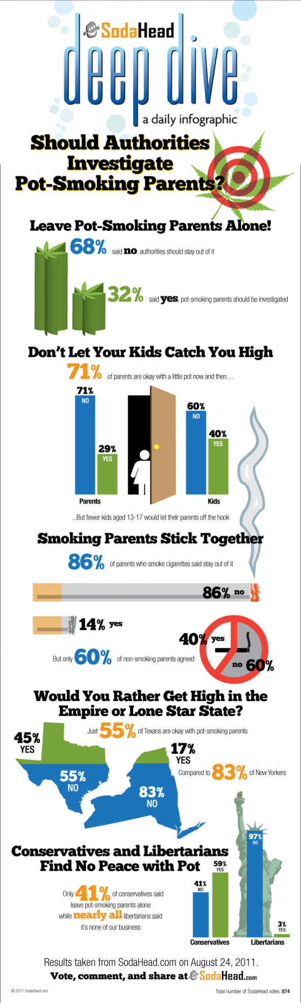 Should Authorities Investigate Pot Smoking Parents? Infographic