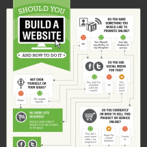 Should I Build a Website? Infographic