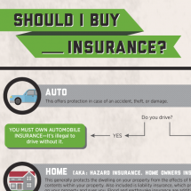 Should I Buy Insurance? A Visual Guide Infographic
