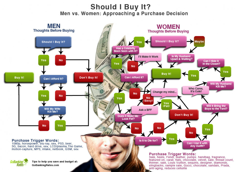 Should I Buy It? Infographic