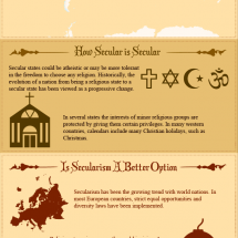 Should Religion Be Separated From State? Infographic