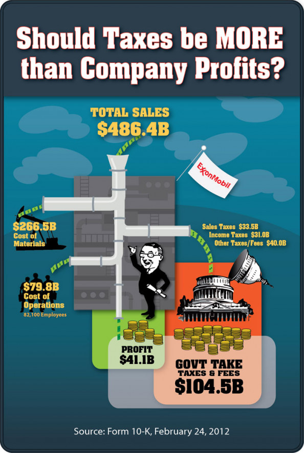 Should Taxes be MORE than Company Profits? Infographic