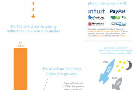 Should Traditional Merchant Acquirers 'Beware of Square'? Infographic
