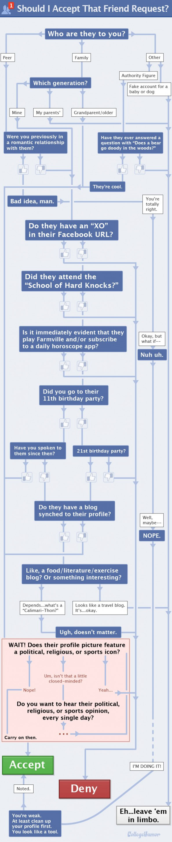 Should You Accept That Friend Request? Infographic