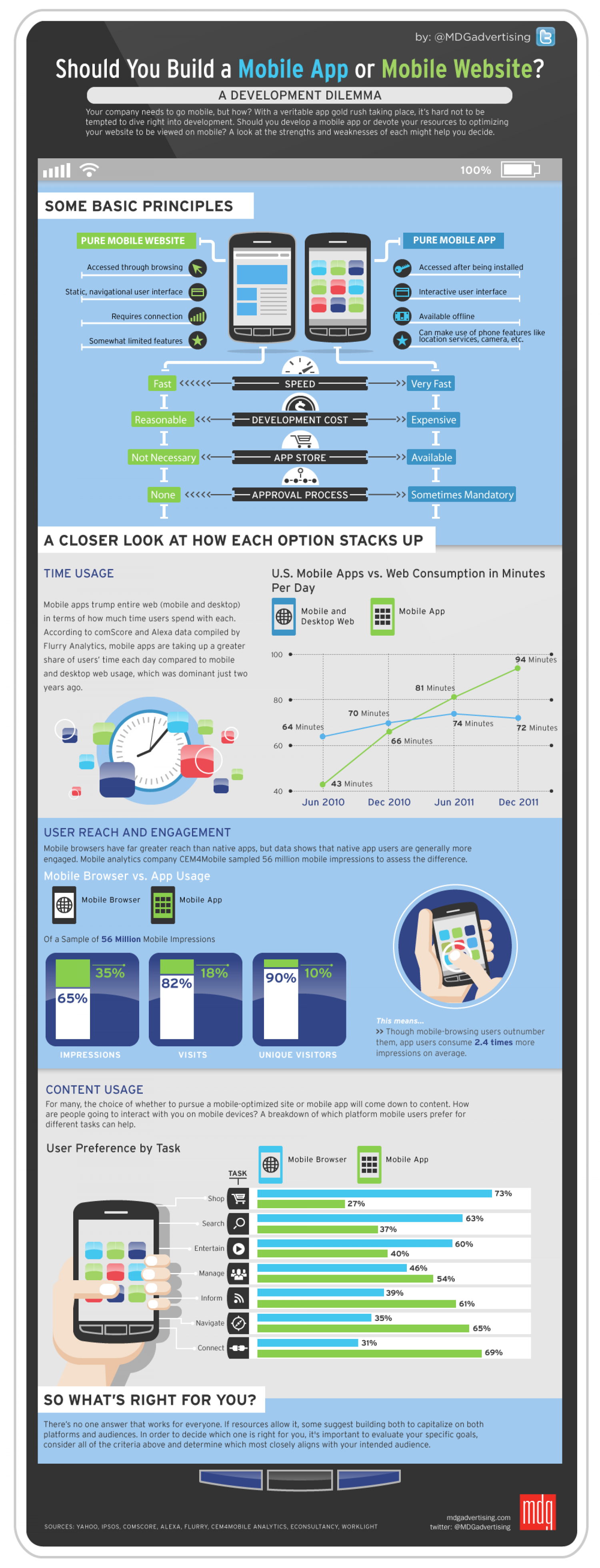 Should You Build a Mobile App or Mobile Website? Infographic