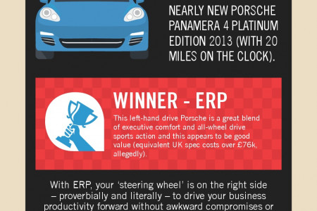 Should you buy a Porsche or new ERP software? Infographic