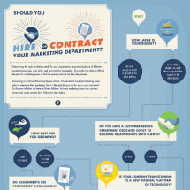 Should You Hire or Contract Your Marketing Department? Infographic