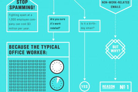 Should You Send That Email? Here's A Flowchart For Deciding Infographic