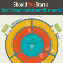 Should you start a real estate investment business? Infographic