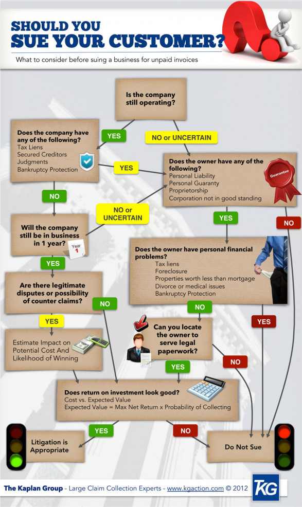 Should You Sue Your Customer?