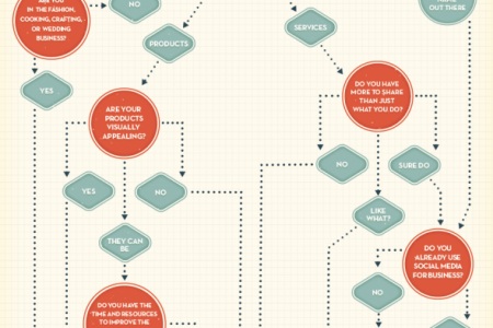 Should Your Business Be On Pinterest? Infographic