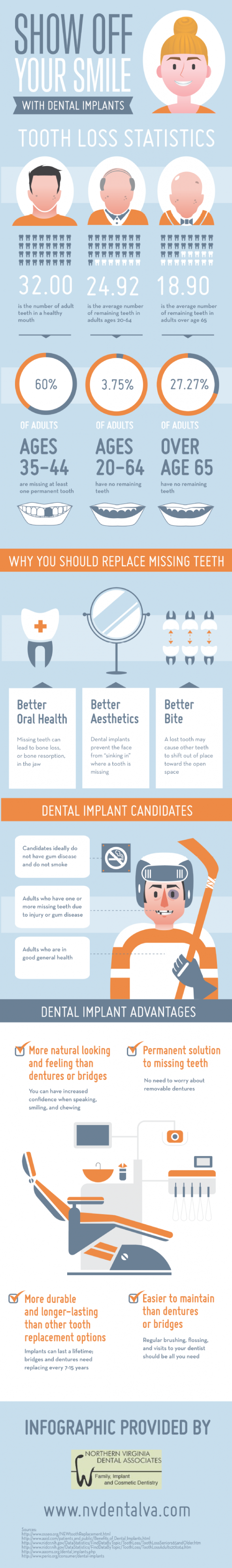 Show Off Your Smile with Dental Implants