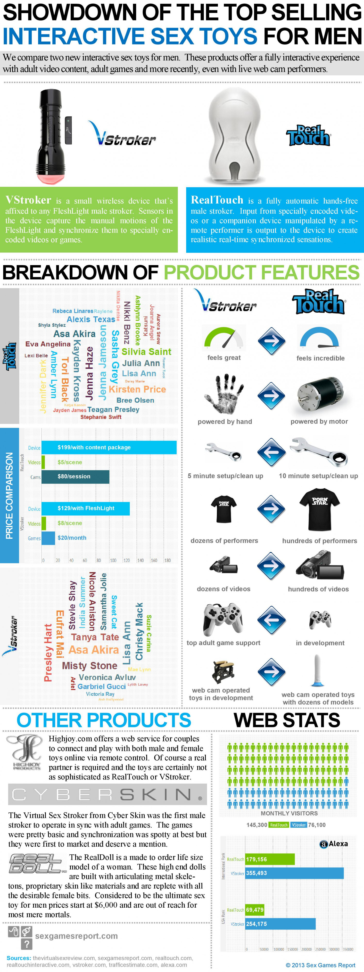Showdown of the Top Selling Interactive Sex Toys for Men Infographic