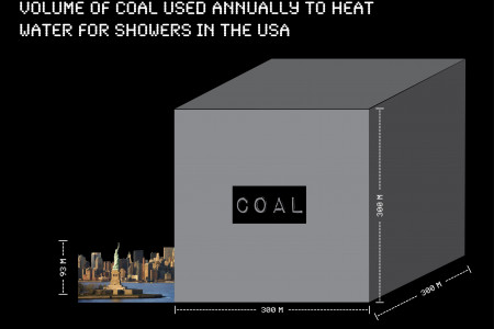 Showered in Coal: America's Total Coal Used for Showering Infographic