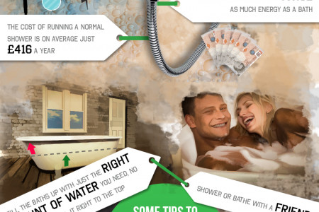 Showers vs Baths - Coming Clean About The Costs Infographic