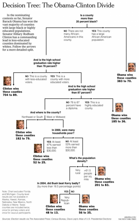 Showing the Obama-Clinton Divide in Decision Tree Infographic