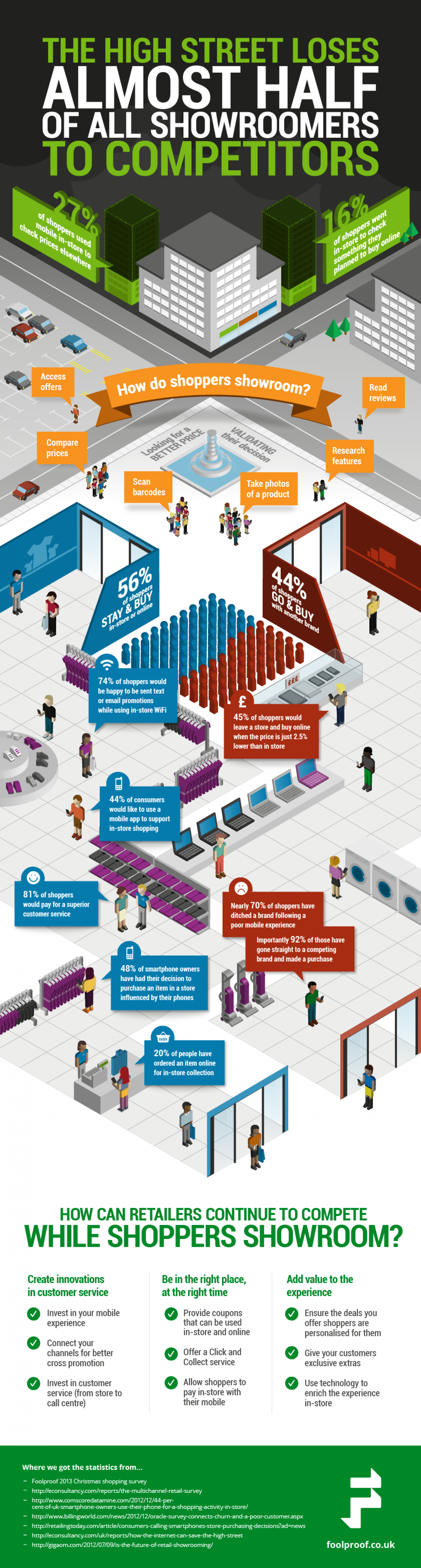 The High Street Loses Almost Half Of All Showroomers To Competitors Infographic