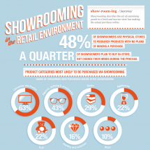 Showrooming in the Retail Environment Infographic