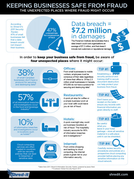 Shred-it Fraud Prevention Infographic