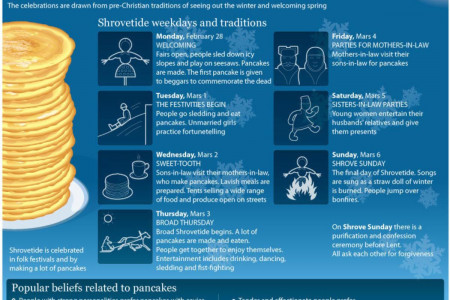 Shrovetude is Just Around the Corner  Infographic