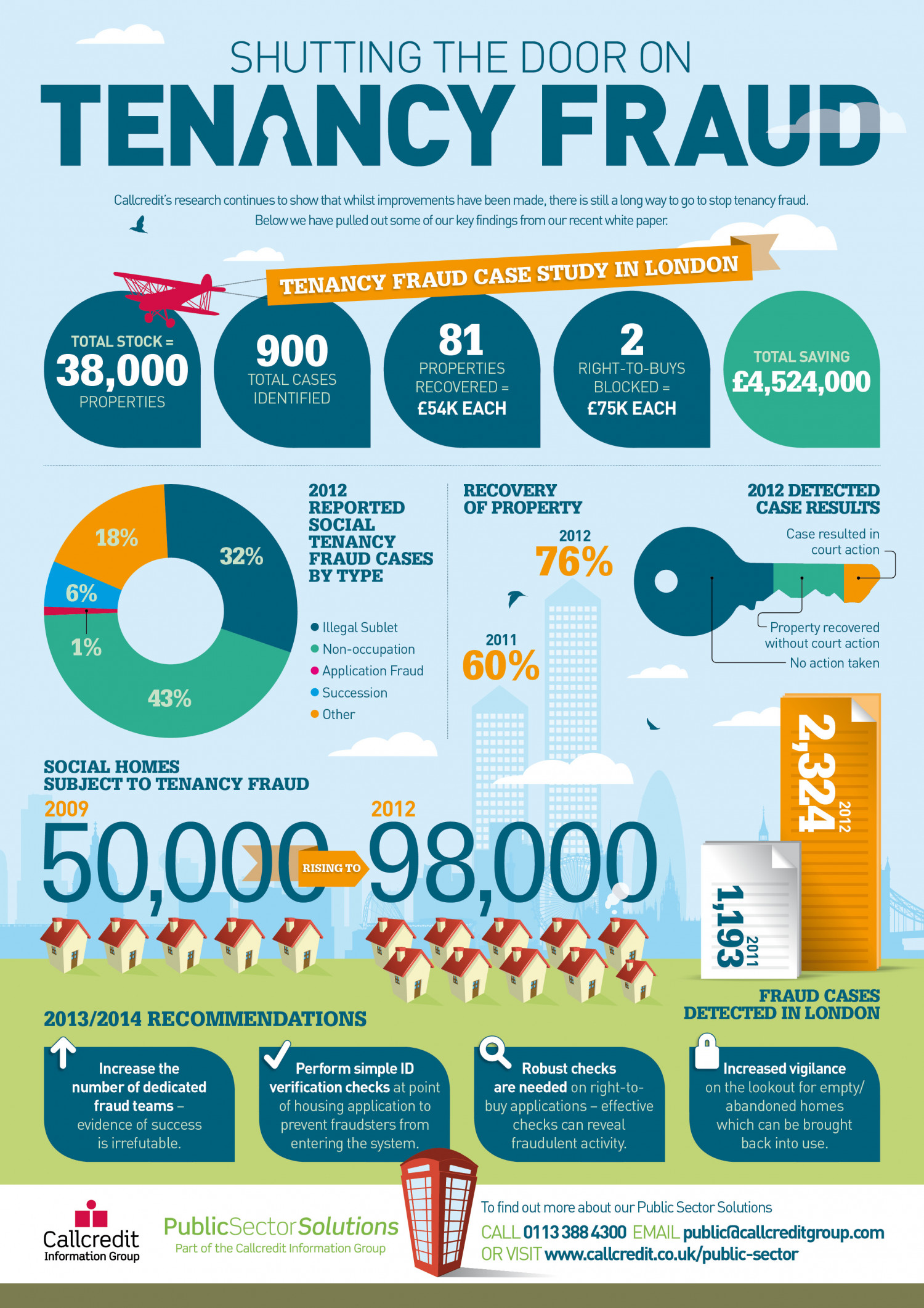 Shutting the door on Tenancy Fraud Infographic