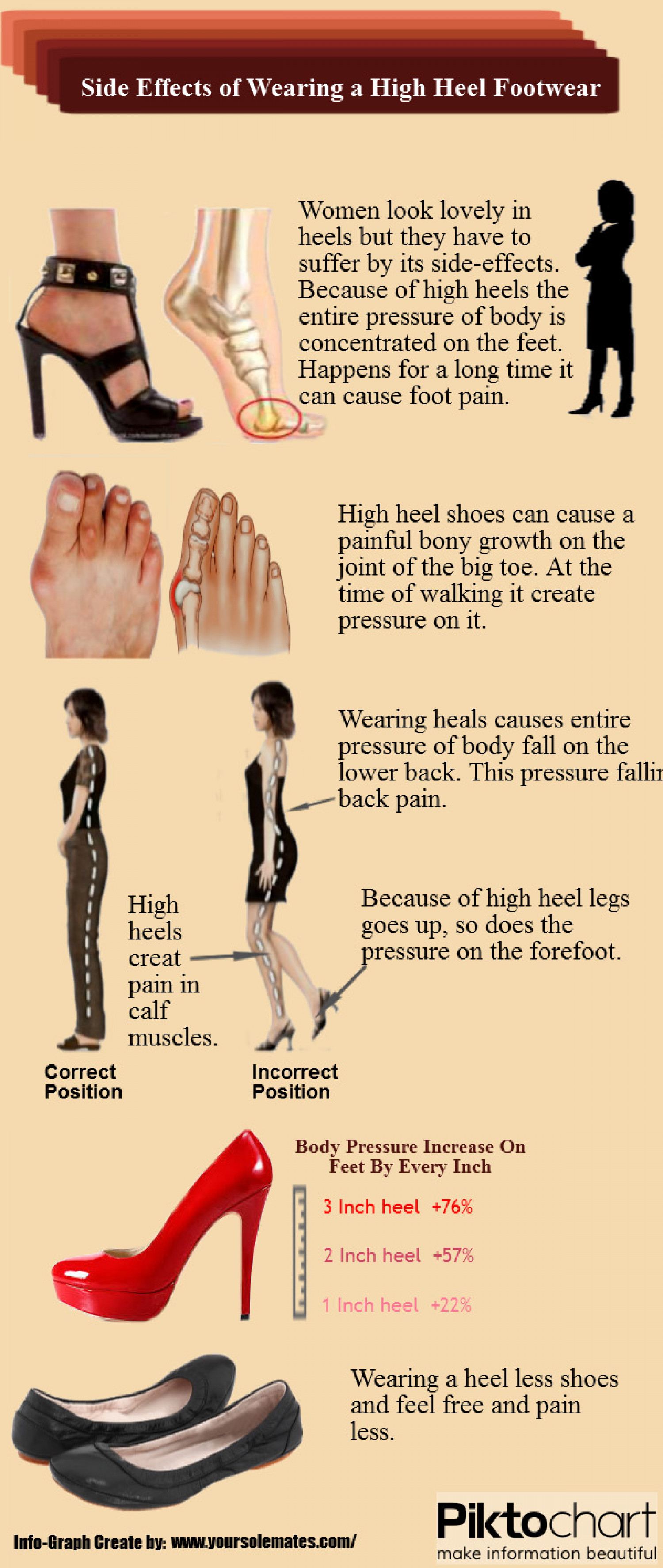 Side Effects of Wearing a High Heel Footwear Infographic