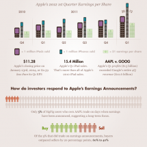 SigFig: Apple Q1 2012 Earnings By The Numbers Infographic