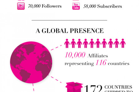 Sigma Beauty on the Rise Infographic