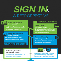 Sign In: A Retrospective Infographic