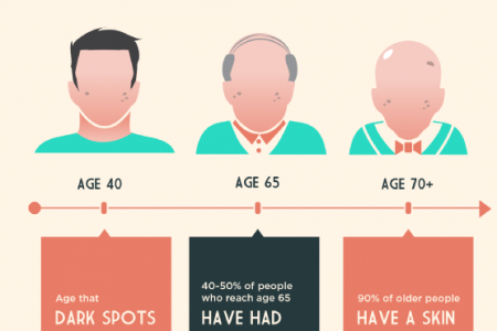 Signs of Aging in Your Skin: Signs of Aging and Causes Infographic