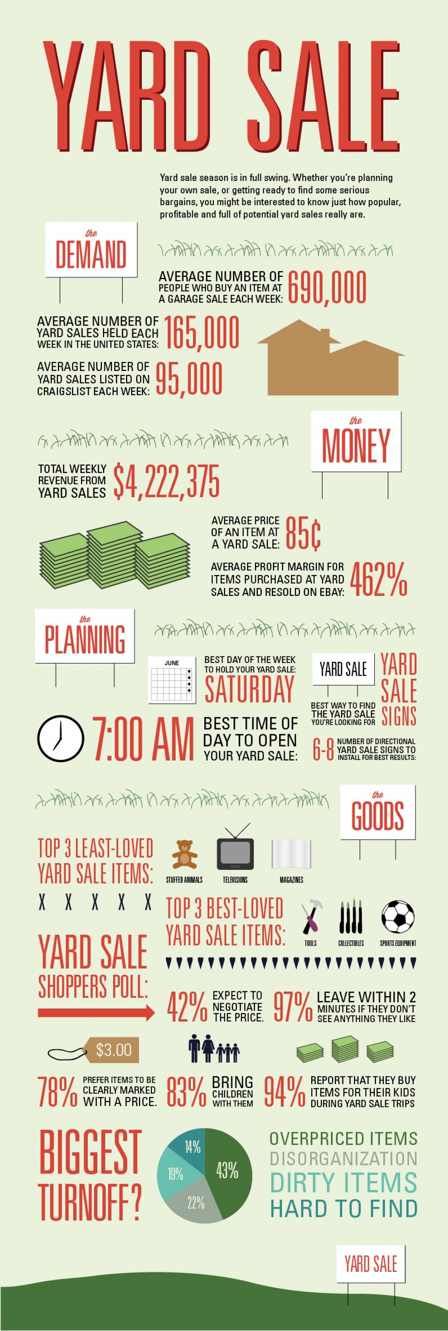 Signs.com Yard Sale Sign  Infographic