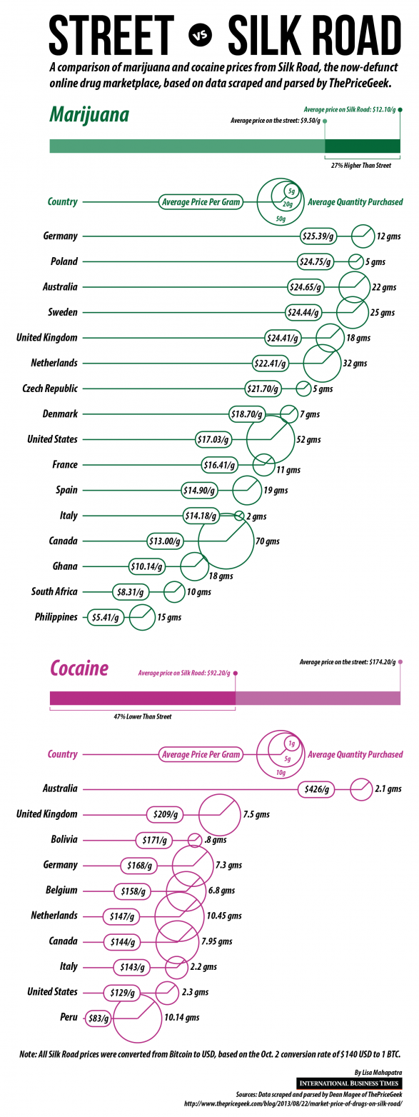 Silk Road Vs. Street: A Comparison Of Drug Prices